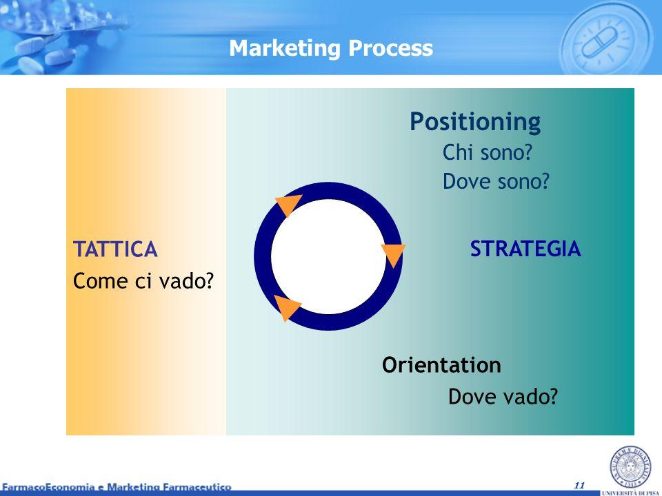 Positioning Marketing Process Chi sono Dove sono TATTICA