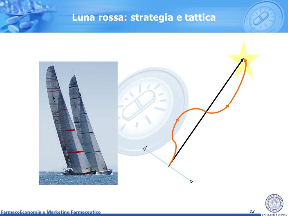 Luna rossa: strategia e tattica
