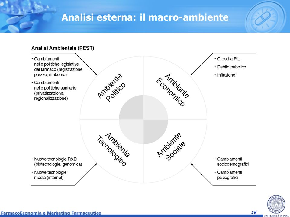 Analisi esterna: il macro-ambiente