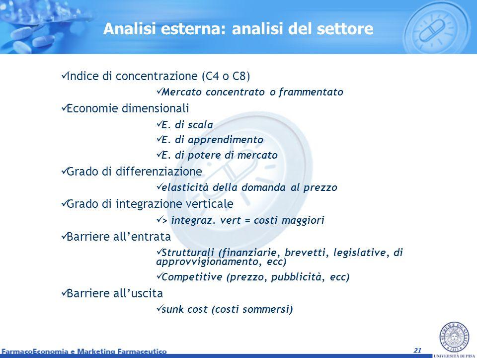 Analisi esterna: analisi del settore