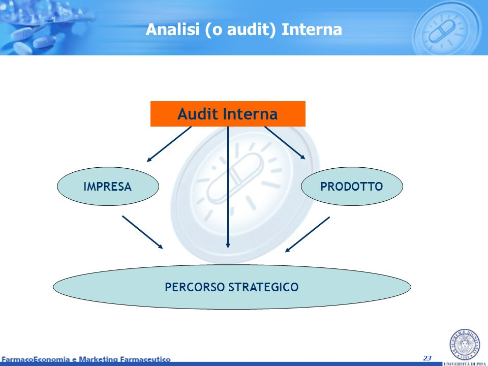 Analisi (o audit) Interna