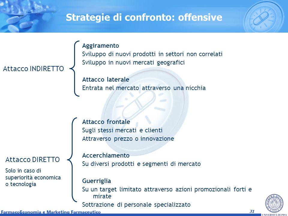 Strategie di confronto: offensive