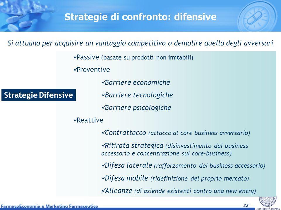Strategie di confronto: difensive