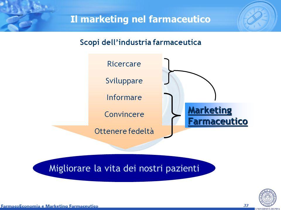 Il marketing nel farmaceutico