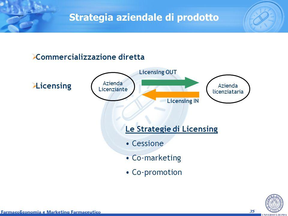 Strategia aziendale di prodotto