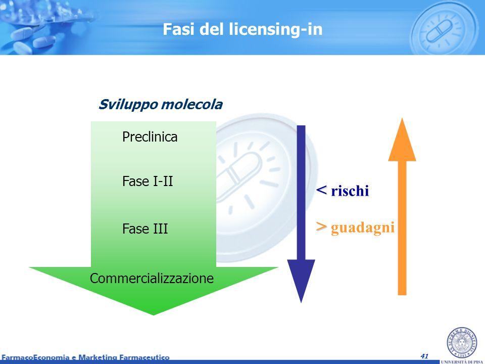 < rischi > guadagni Fasi del licensing-in Sviluppo molecola