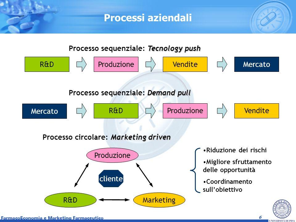 Processi aziendali Processo sequenziale: Tecnology push R&D Produzione