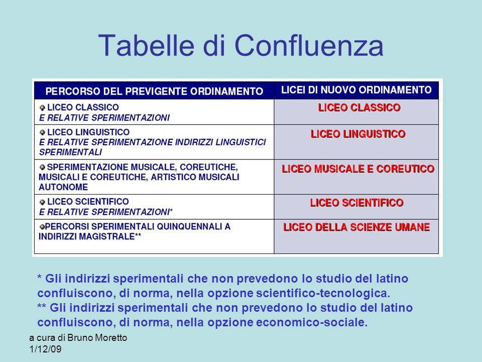 Tabelle di Confluenza