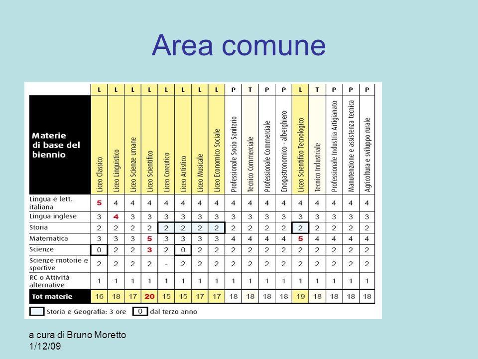 Area comune a cura di Bruno Moretto 1/12/09