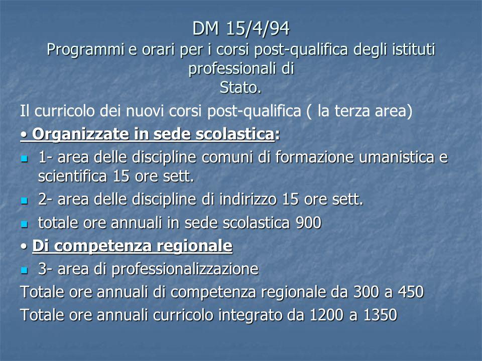 DM 15/4/94 Programmi e orari per i corsi post-qualifica degli istituti professionali di Stato.