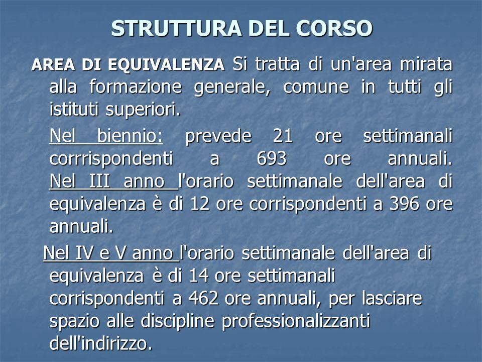STRUTTURA DEL CORSO AREA DI EQUIVALENZA Si tratta di un area mirata alla formazione generale, comune in tutti gli istituti superiori.