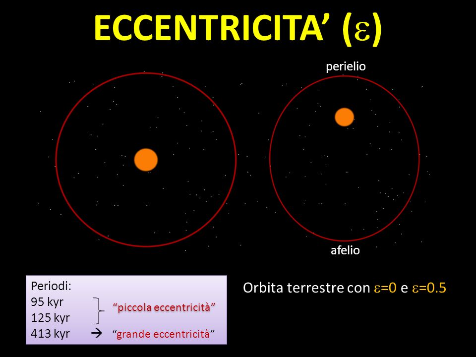 ECCENTRICITA' (e) Orbita terrestre con e=0 e e=0.5 perielio afelio