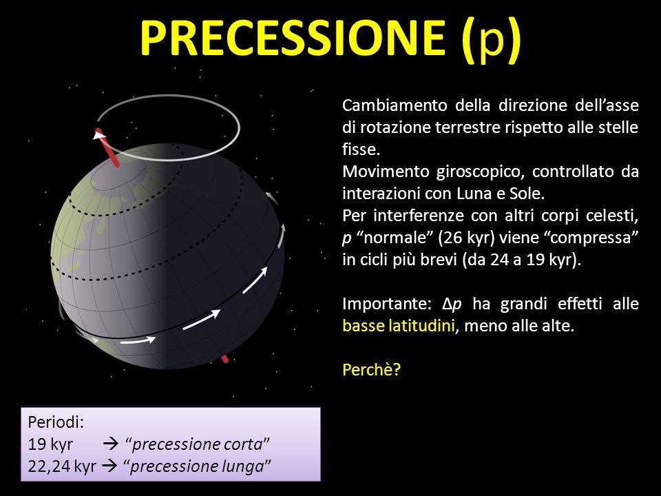 PRECESSIONE (p) Cambiamento della direzione dell'asse di rotazione terrestre rispetto alle stelle fisse.