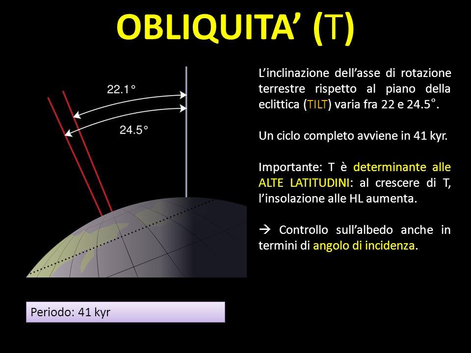 OBLIQUITA' (T) L'inclinazione dell'asse di rotazione terrestre rispetto al piano della eclittica (TILT) varia fra 22 e 24.5°.