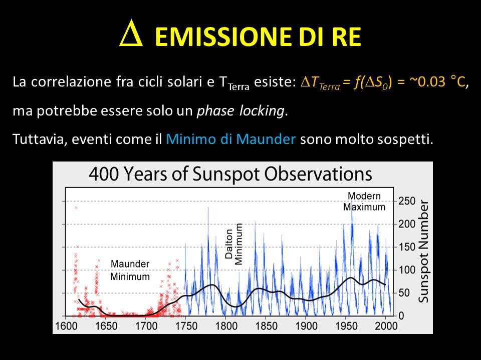 D EMISSIONE DI RE La correlazione fra cicli solari e TTerra esiste: DTTerra = f(DS0) = ~0.03 °C, ma potrebbe essere solo un phase locking.