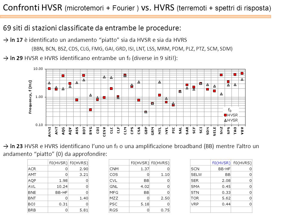 Confronti HVSR (microtemori + Fourier ) vs