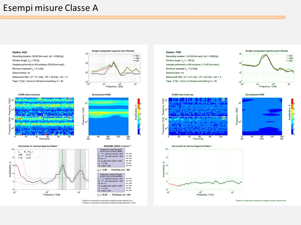 Esempi misure Classe A