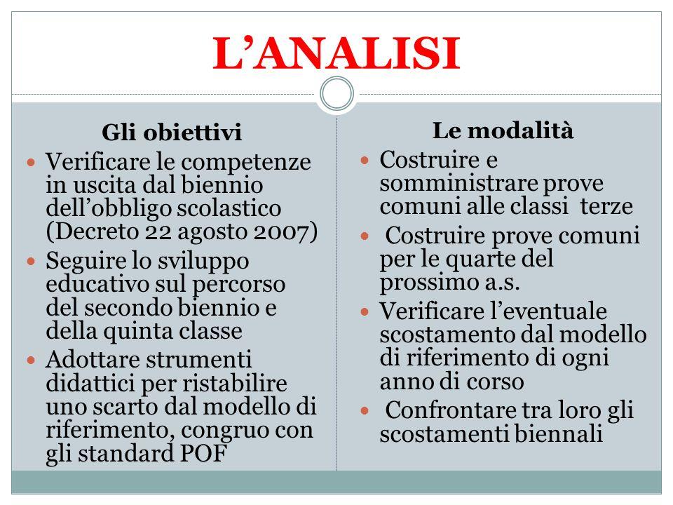 L'ANALISI Gli obiettivi. Verificare le competenze in uscita dal biennio dell'obbligo scolastico (Decreto 22 agosto 2007)