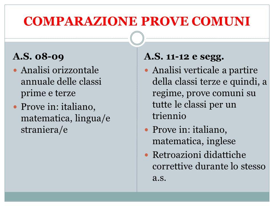 COMPARAZIONE PROVE COMUNI