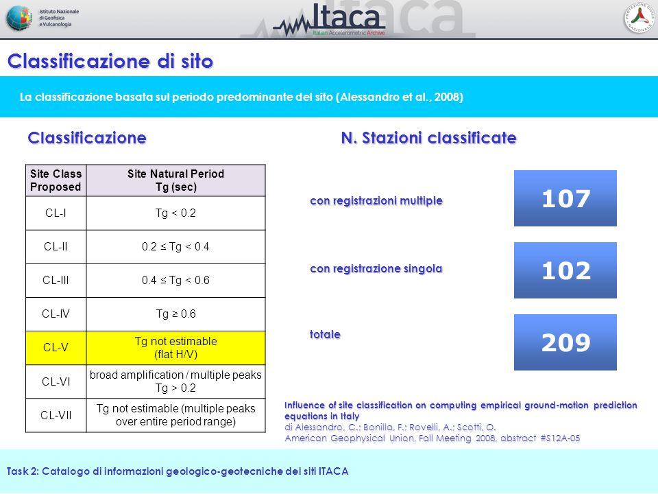 107 102 209 Classificazione di sito Classificazione
