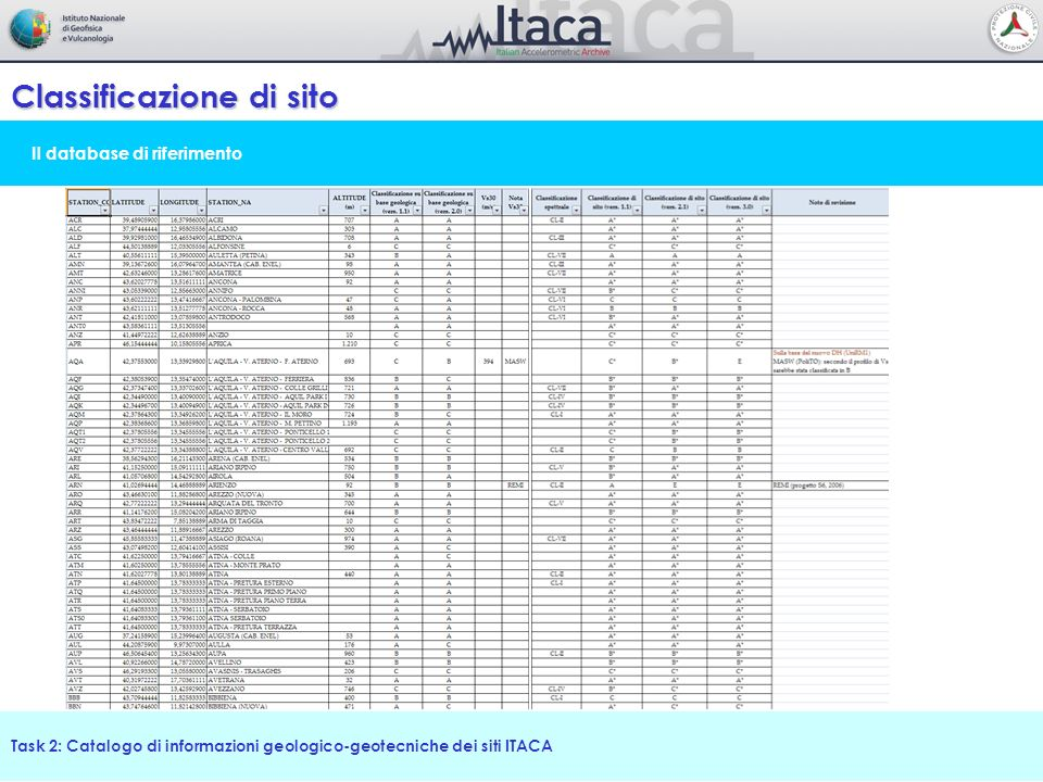 Classificazione di sito