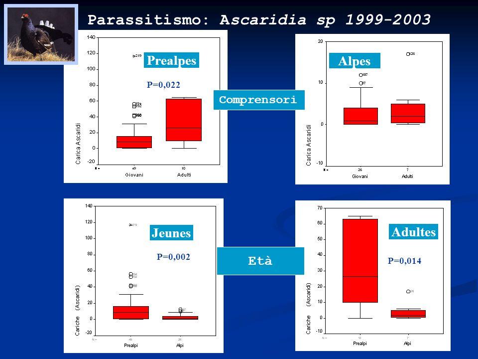 Parassitismo: Ascaridia sp 1999-2003