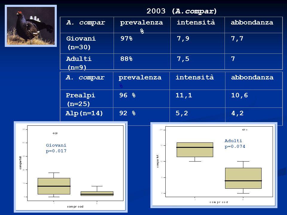 2003 (A.compar) A. compar prevalenza % intensità abbondanza