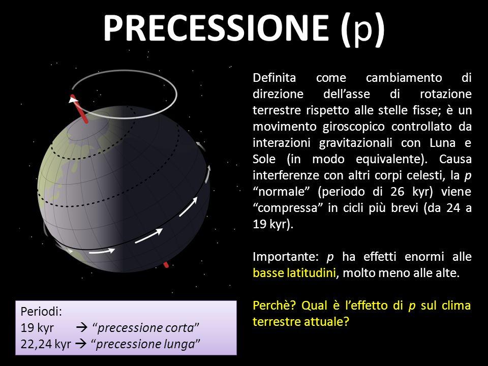 PRECESSIONE (p)