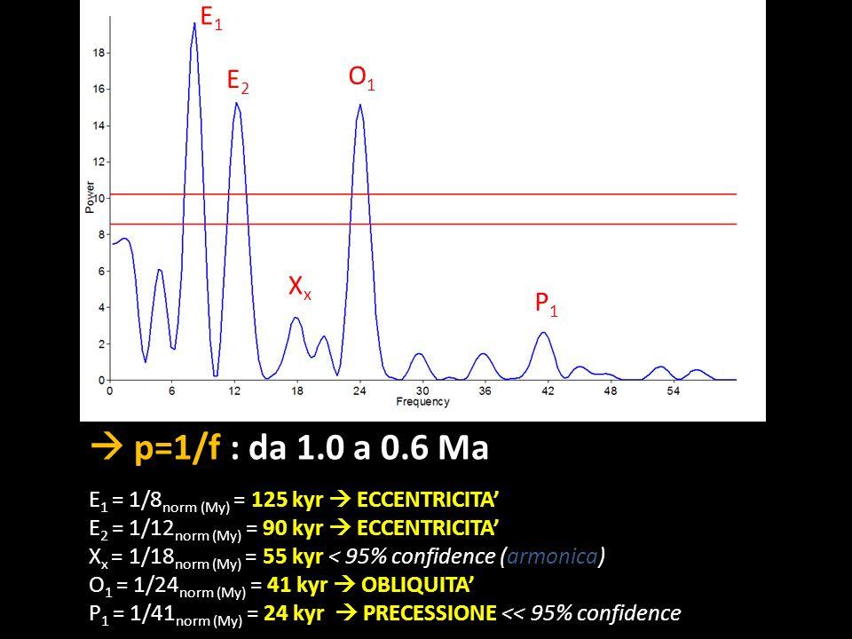 E1E2. O1. Xx. P1.  p=1/f : da 1.0 a 0.6 Ma. E1 = 1/8norm (My) = 125 kyr  ECCENTRICITA' E2 = 1/12norm (My) = 90 kyr  ECCENTRICITA'