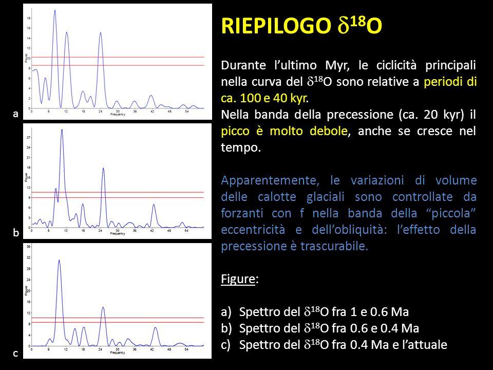 RIEPILOGO d18O Durante l'ultimo Myr, le ciclicità principali nella curva del d18O sono relative a periodi di ca. 100 e 40 kyr.