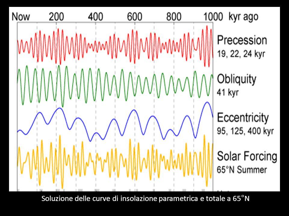 Soluzione delle curve di insolazione parametrica e totale a 65°N