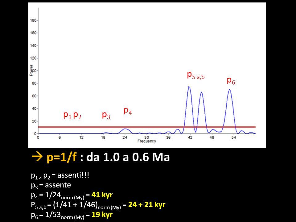  p=1/f : da 1.0 a 0.6 Ma p5 a,b p6 p4 p1 p2 p3 p1 , p2 = assenti!!!