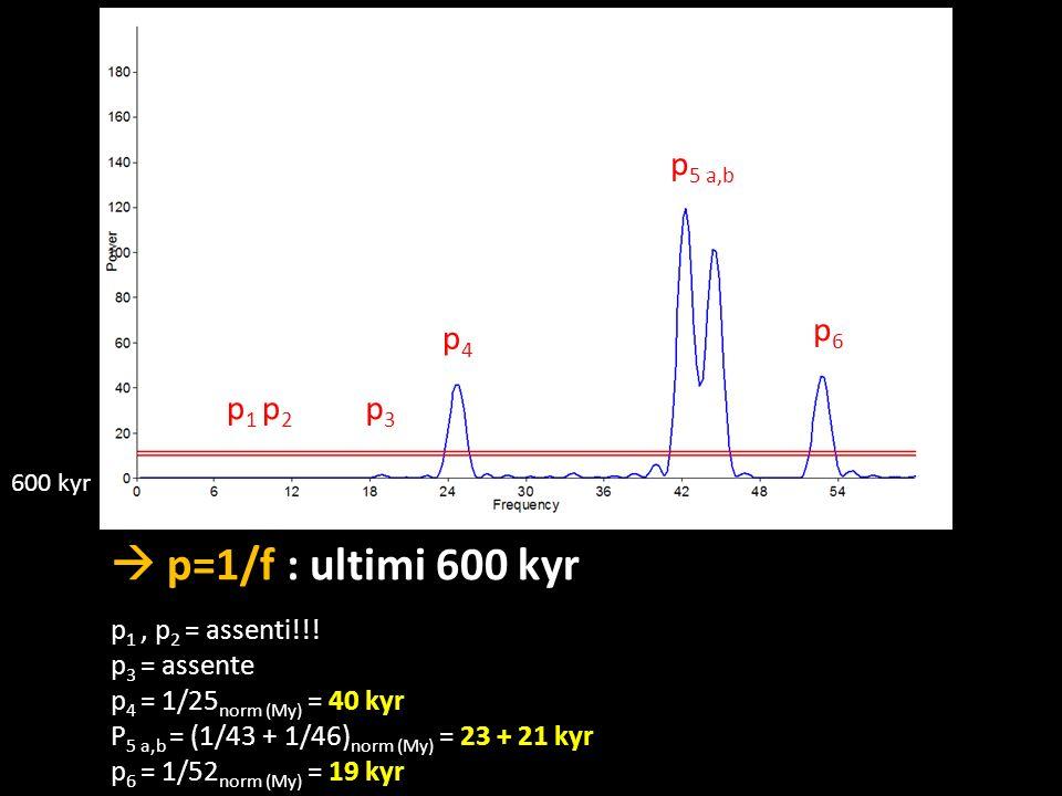  p=1/f : ultimi 600 kyr p5 a,b p6 p4 p1 p2 p3 p1 , p2 = assenti!!!