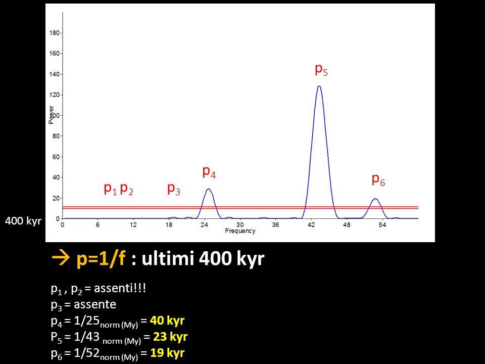  p=1/f : ultimi 400 kyr p5 p4 p6 p1 p2 p3 p1 , p2 = assenti!!!