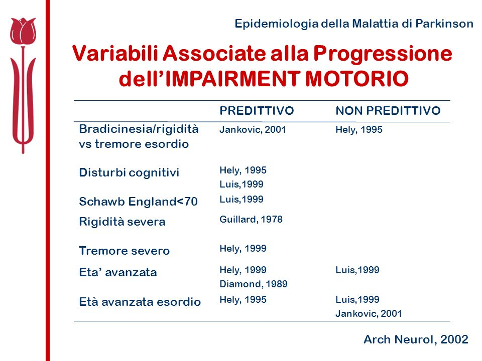 Variabili Associate alla Progressione dell'IMPAIRMENT MOTORIO