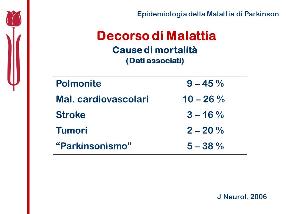 Decorso di Malattia Cause di mortalità 5 – 38 % Parkinsonismo