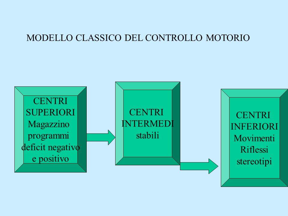 MODELLO CLASSICO DEL CONTROLLO MOTORIO