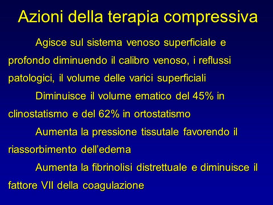 Azioni della terapia compressiva