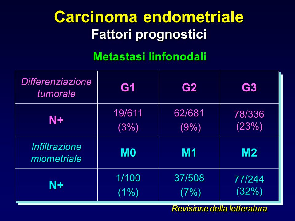 Carcinoma endometriale Metastasi linfonodali
