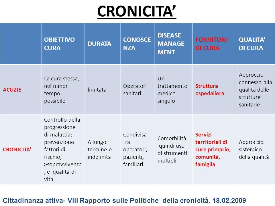 CRONICITA' OBIETTIVO CURA DURATA CONOSCENZA DISEASE MANAGEMENT