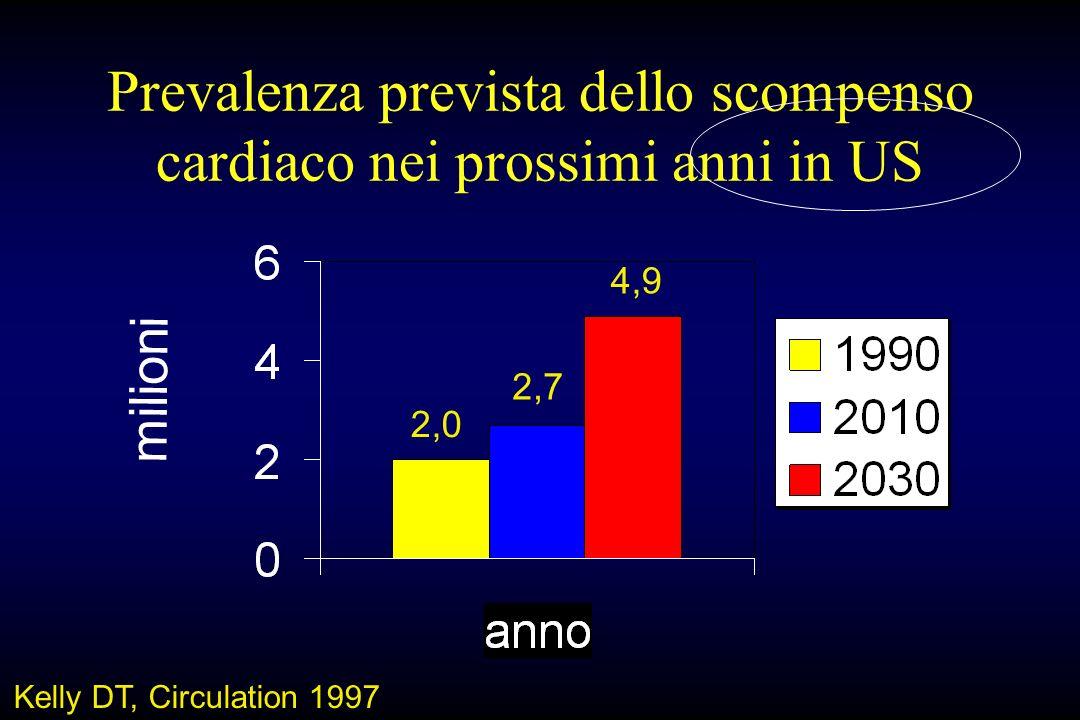 Prevalenza prevista dello scompenso cardiaco nei prossimi anni in US