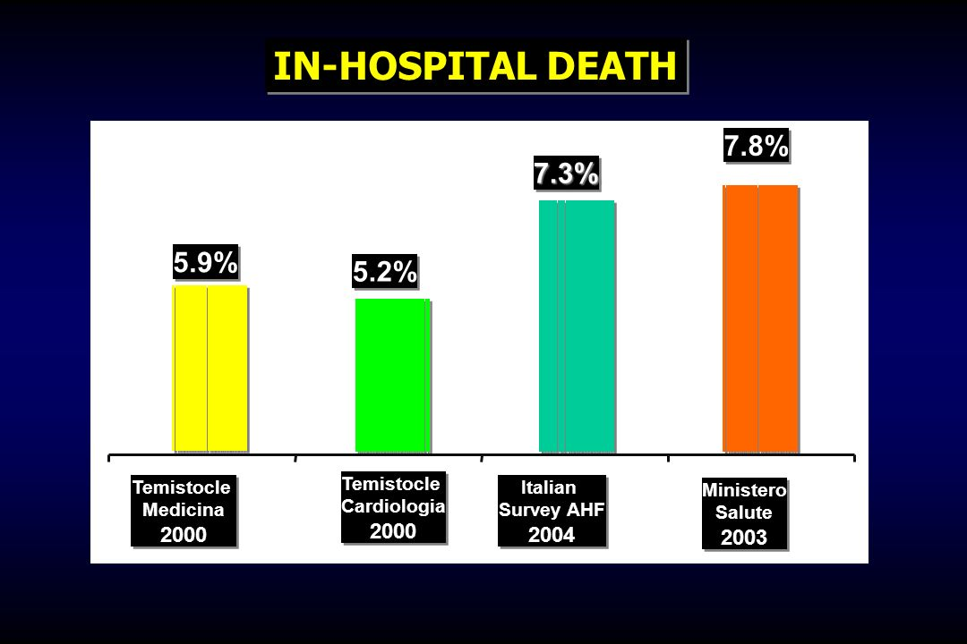 IN-HOSPITAL DEATH 7.8% 7.3% 5.9% 5.2% 2000 2000 2004 2003 Temistocle