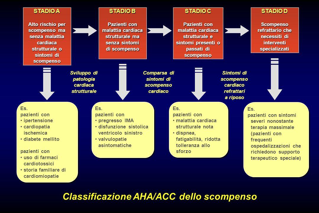 Classificazione AHA/ACC dello scompenso