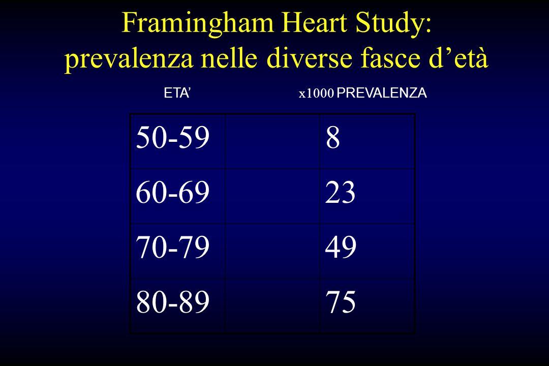 Framingham Heart Study: prevalenza nelle diverse fasce d'età