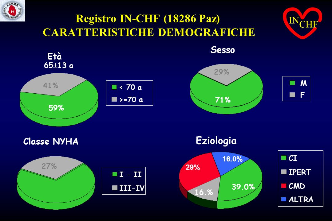 Registro IN-CHF (18286 Paz) CARATTERISTICHE DEMOGRAFICHE