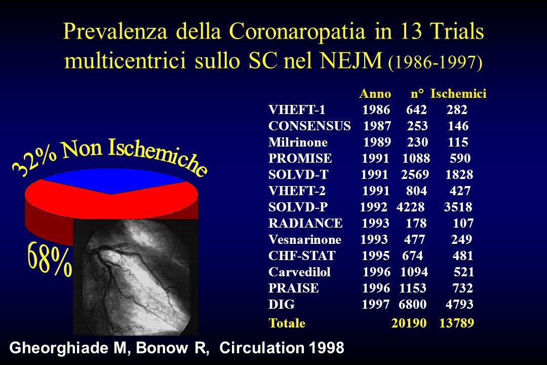 Prevalenza della Coronaropatia in 13 Trials multicentrici sullo SC nel NEJM (1986-1997)