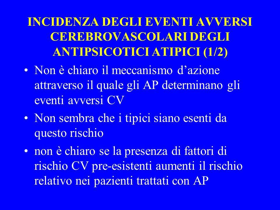 INCIDENZA DEGLI EVENTI AVVERSI CEREBROVASCOLARI DEGLI ANTIPSICOTICI ATIPICI (1/2)
