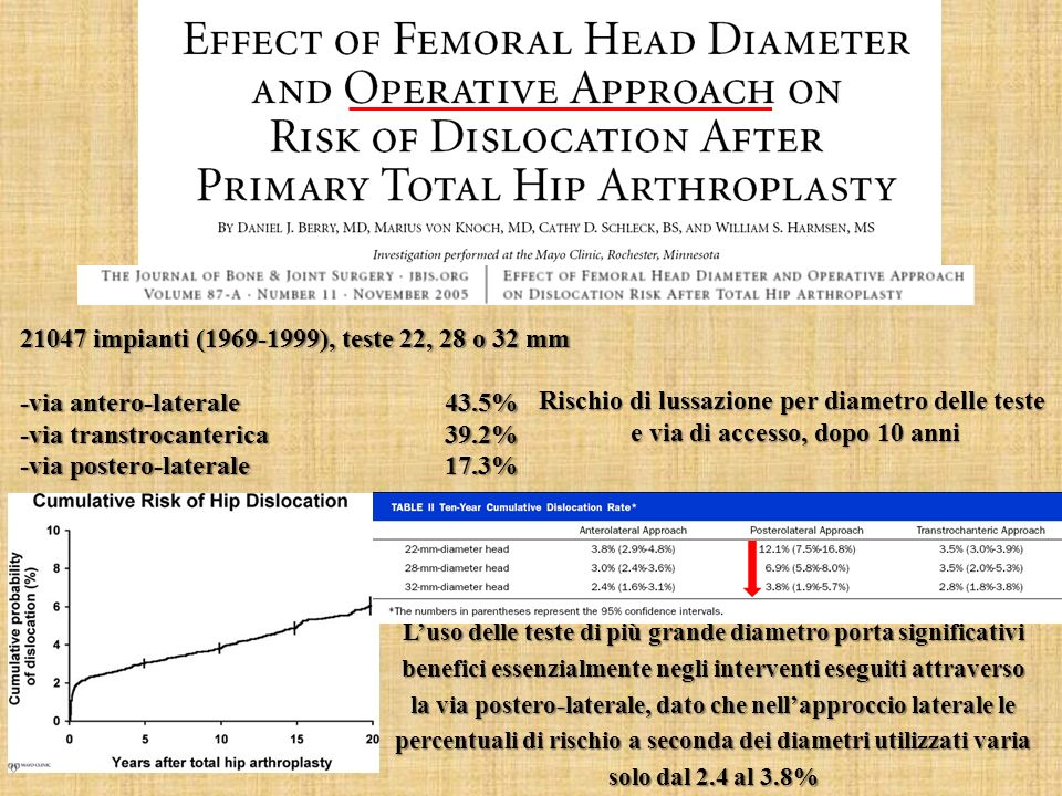 -via antero-laterale 43.5% -via transtrocanterica 39.2%