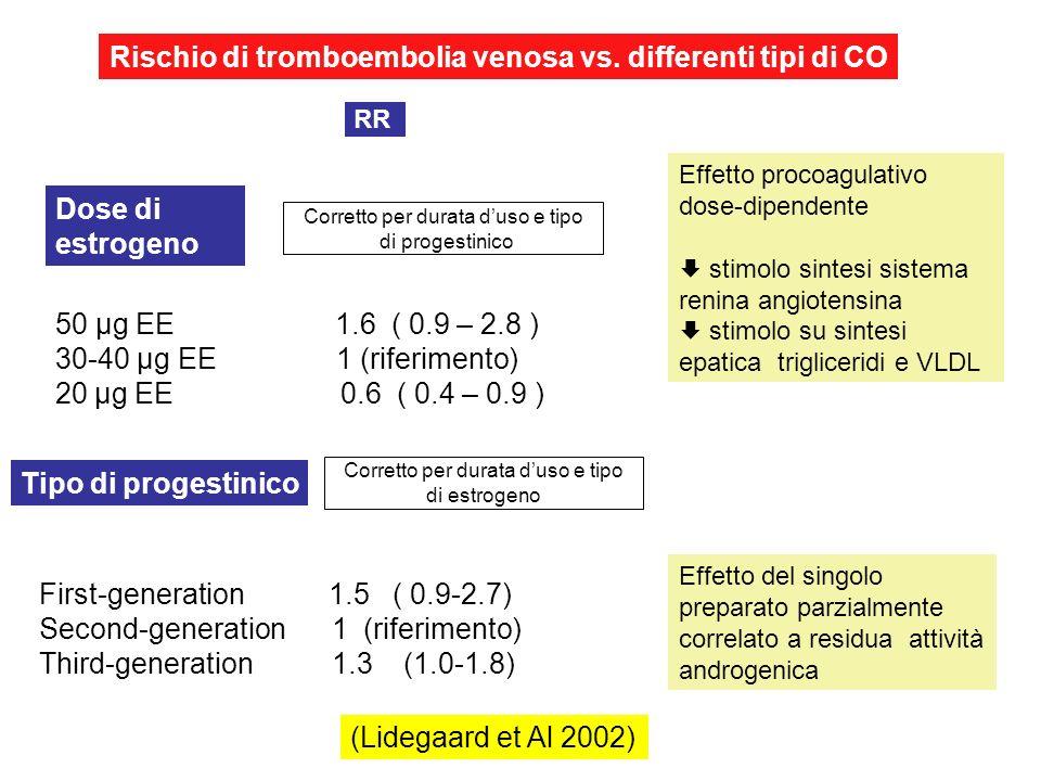 Rischio di tromboembolia venosa vs. differenti tipi di CO