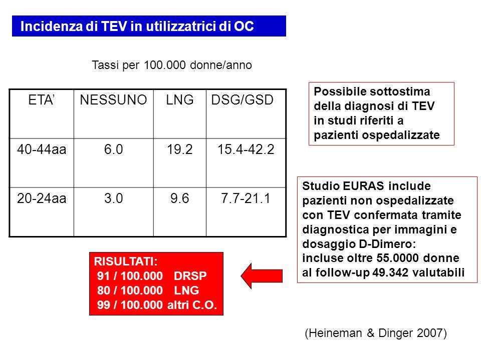 Incidenza di TEV in utilizzatrici di OC